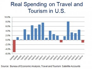 US Trave Spend