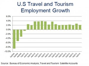 US Travel Emp