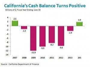 CA Cash Balance