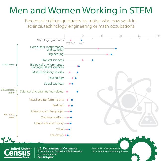 Working in STEM