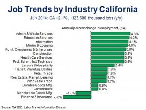 CA Job Trends