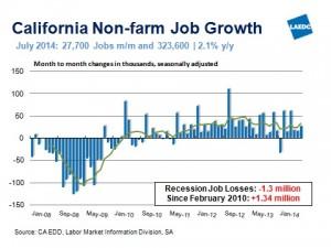 CA Labor Market