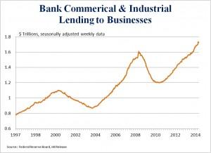C&I Lending