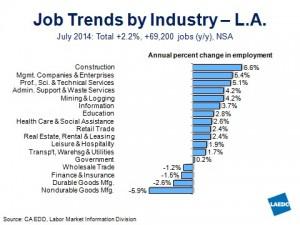 LA Job Trends