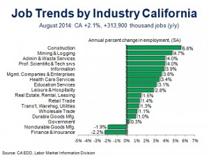 CA Job Trends