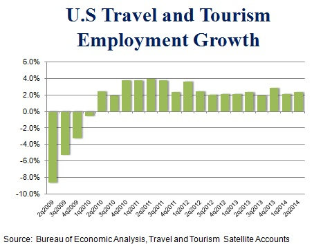 Economic and employment opportunities of tourism
