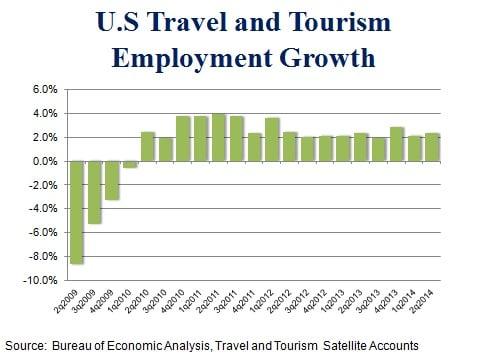 Tourism industries - employment