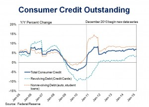 CreditOutstanding