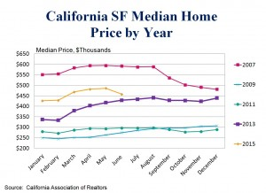 CAR_Home Prices