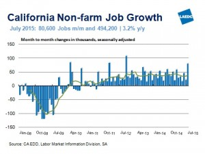 CA Job Growth