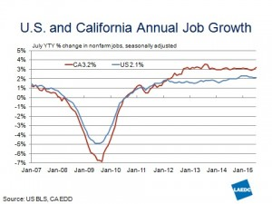 CA vs US Job Growth