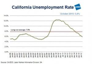 CA UE Rate