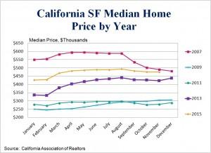 CA Home Price