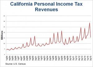 CA PI Tax