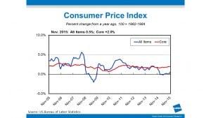 CPI Nov Chart_BE