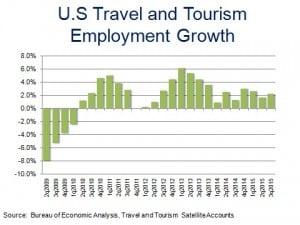 Tourism Emp