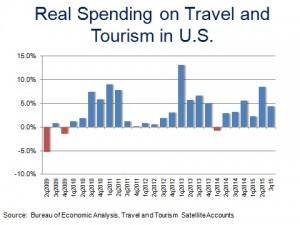Tourism Output