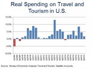 TourismOutput