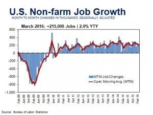 USEmployment