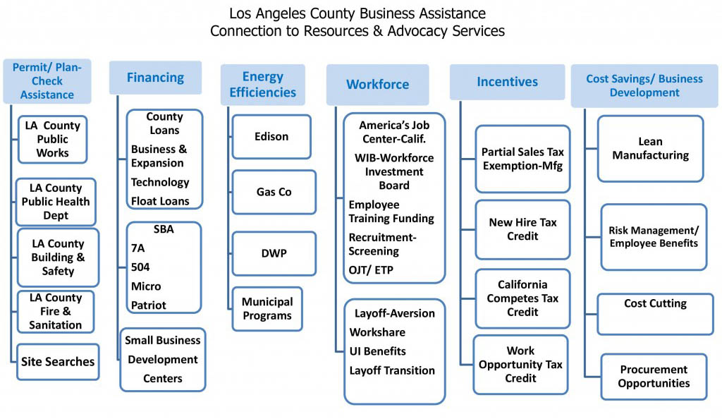 Connections-slide-LAEDC-only-1024x762