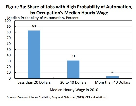 Automation of Jobs – New Report from White House