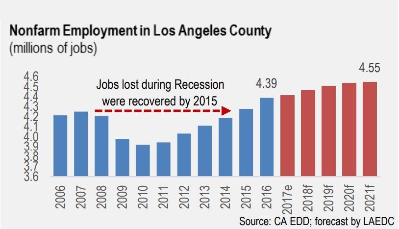Another good California employment report; LA County adds 6,000 jobs in December 2018