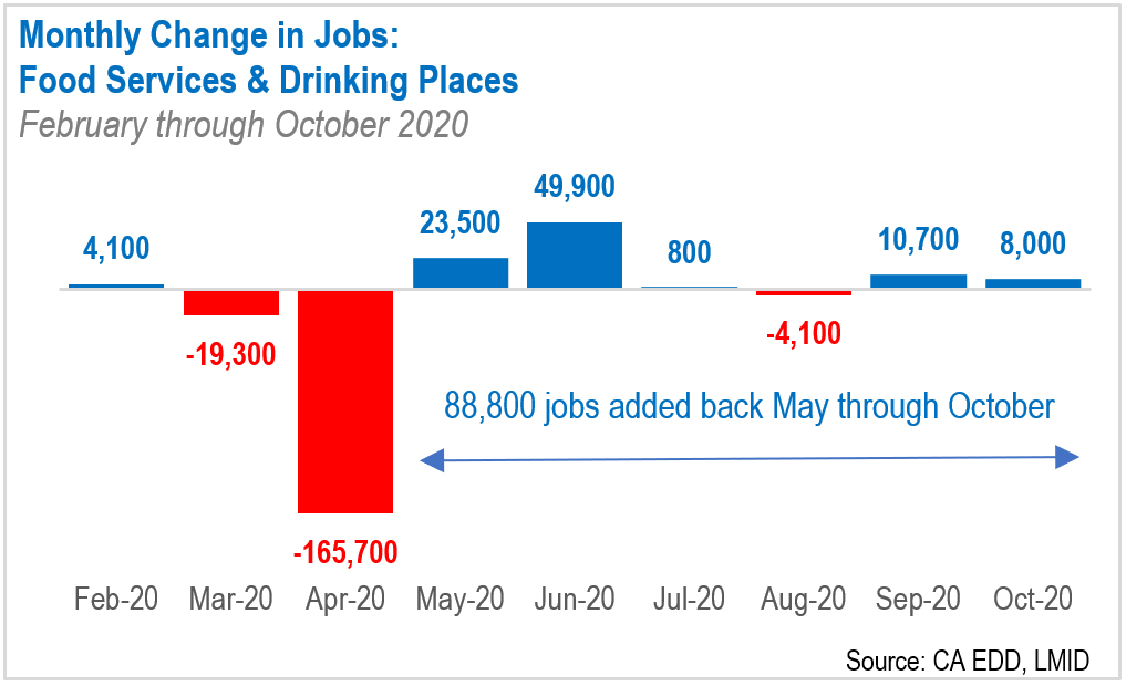 LAEDC research note on restaurant jobs at risk
